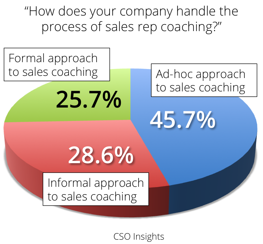 sales coaching chart cso insights
