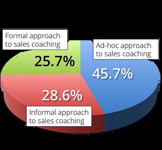 sales coaching chart cso insights