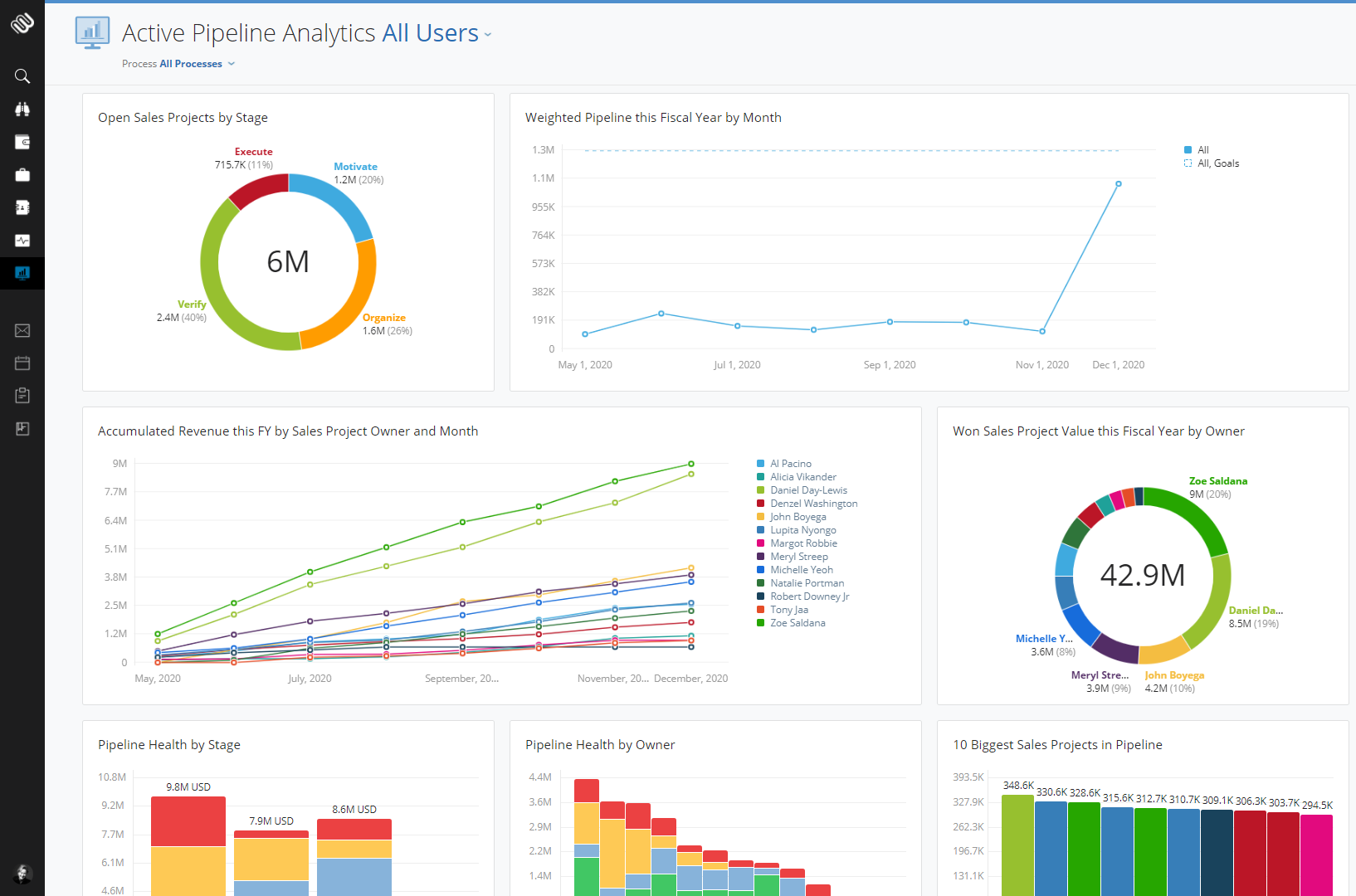Active Pipeline Analytical view2-1