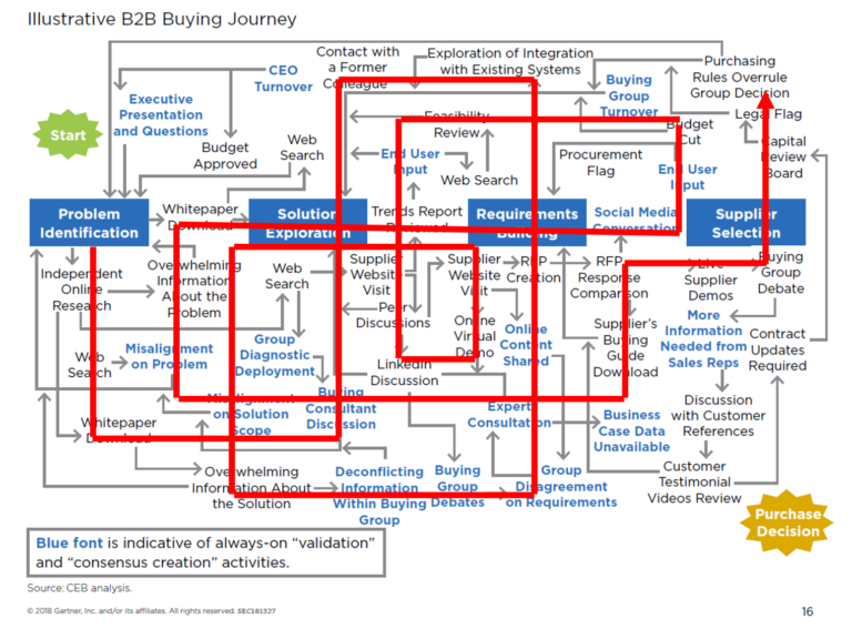 CEB-Chaotic-Buying-Process