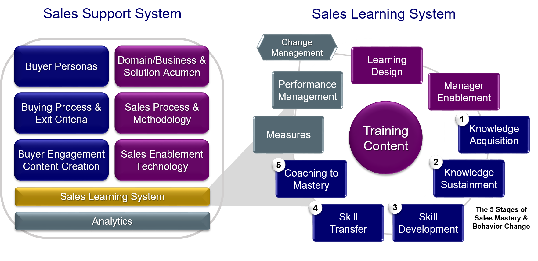 Sales Support and Sales Learning Systems - TSR