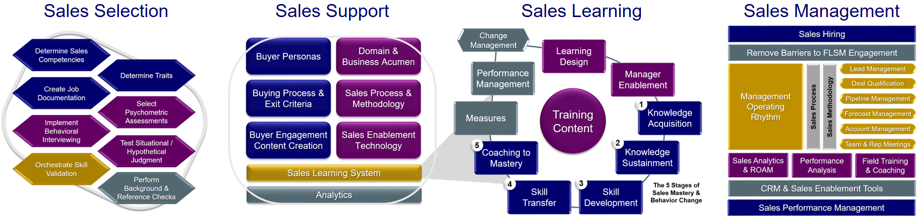 The Four Sales Systems wide new