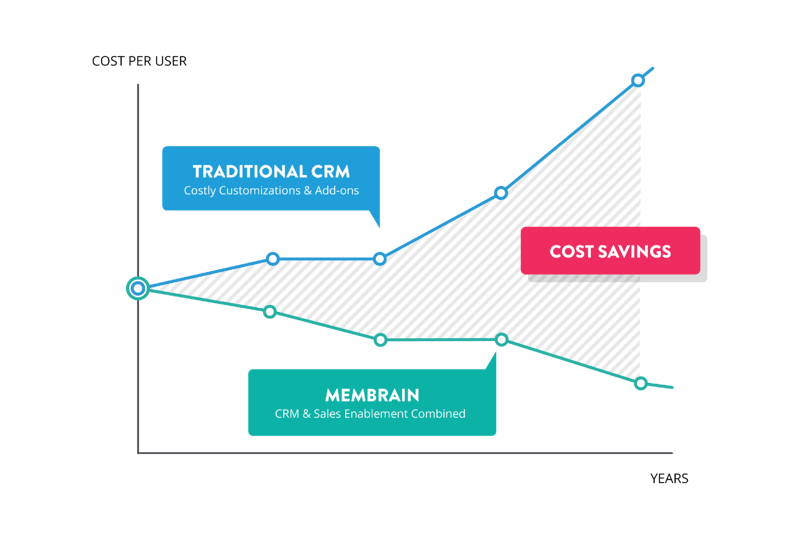 Traditional_CRM_vs_Membrain_Transparent