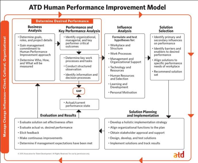 atd_human_performance_improvement_model