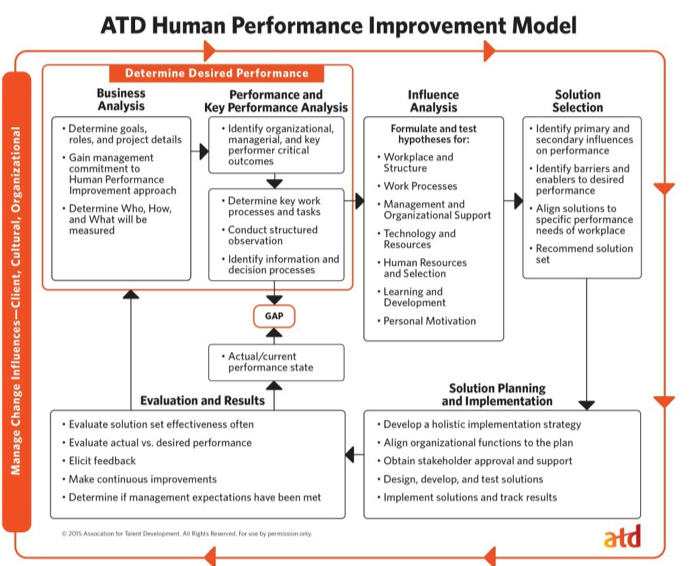 atd_human_performance_improvement_model