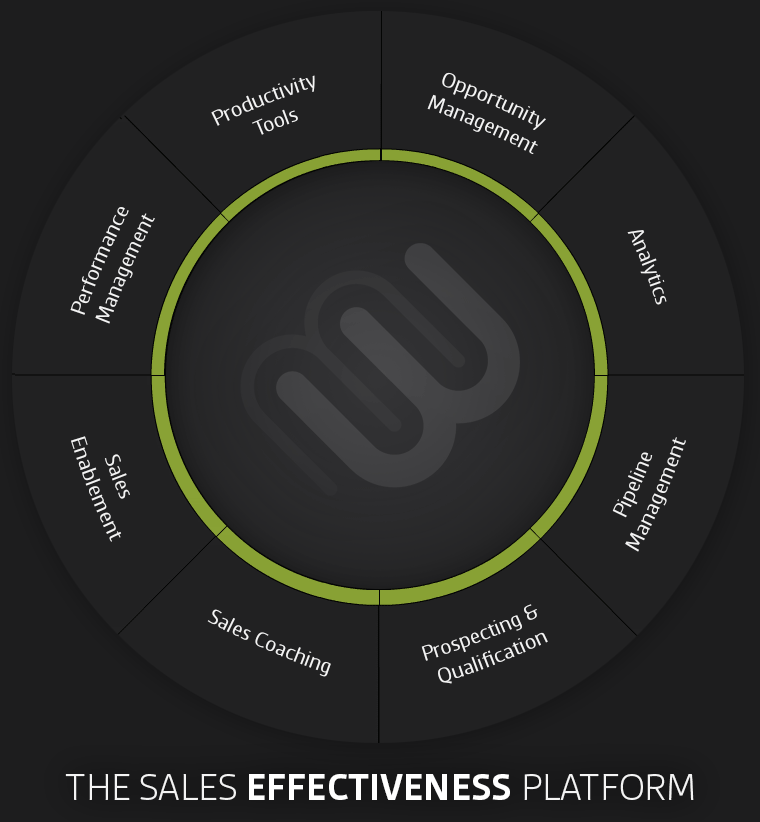 The Sales Effectiveness Platform for Complex Sales