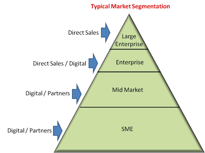 Why digital marketing is failing in enterprise accounts