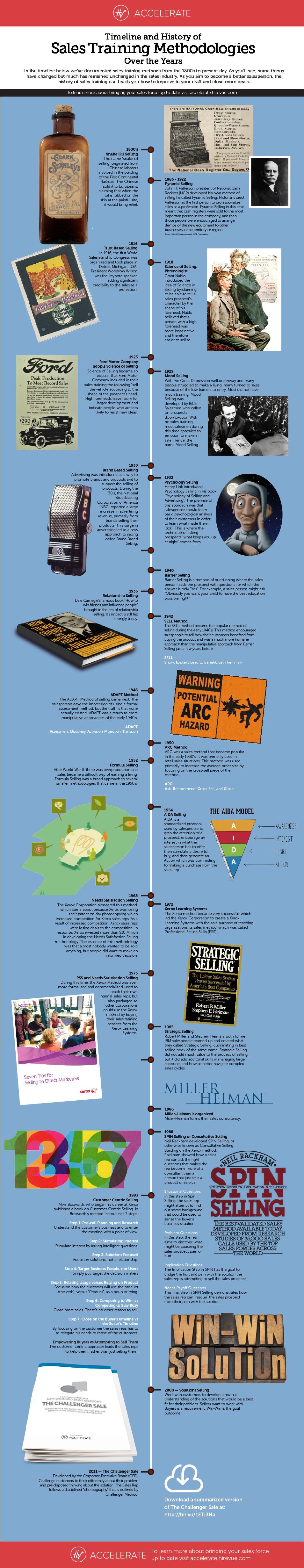 infographic-sales-methodologies-timeline.png