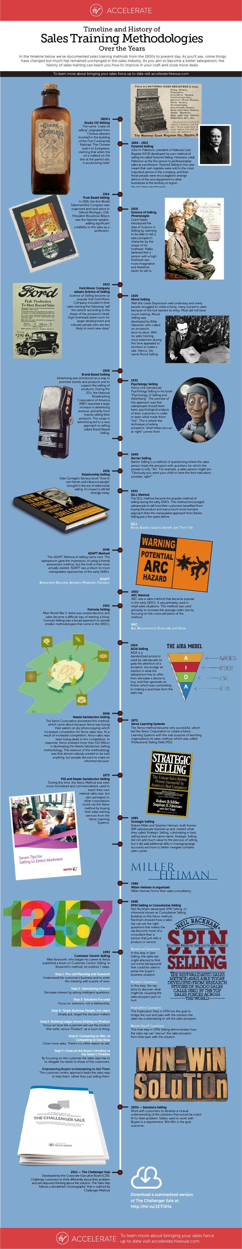 infographic-sales-methodologies-timeline.png