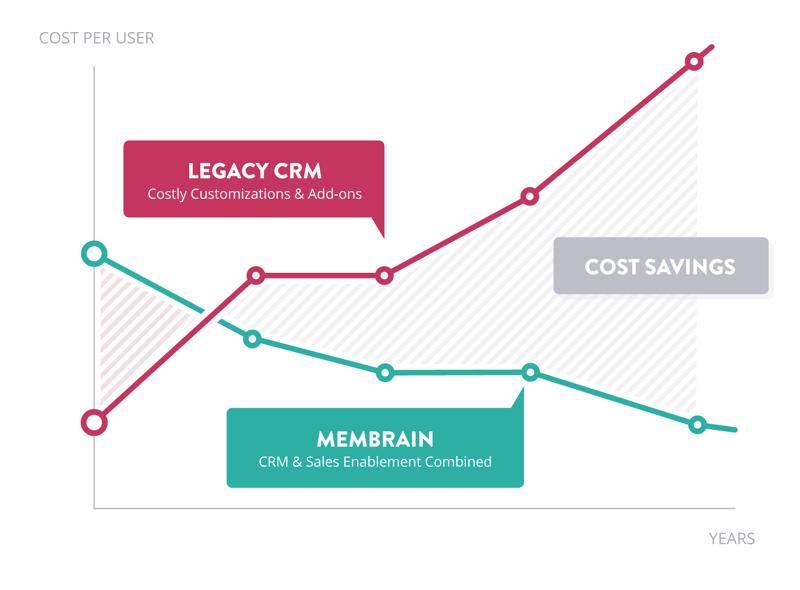 membrain-vs-legacy-crm-light