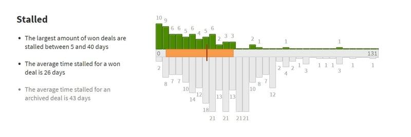 membrain-win-loss-analytics-stalled.jpg