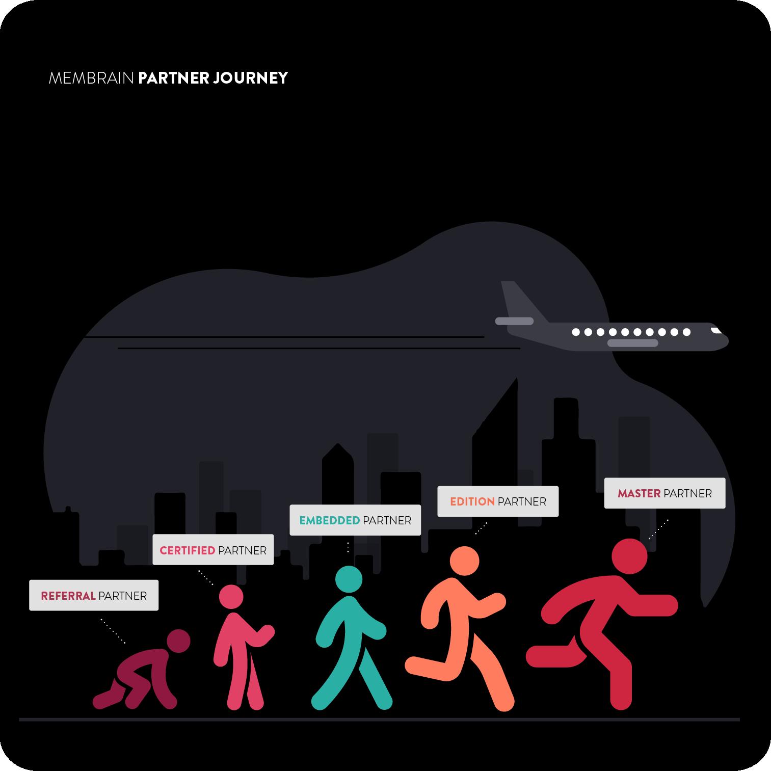 membrain_partner_journey