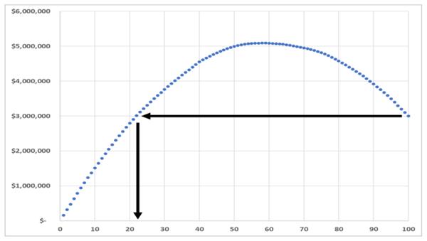 Sales Enablement Curve