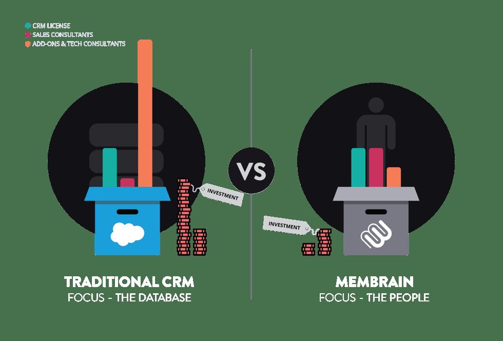 traditional-crm-vs-membrain-v2-dark-transparent-1