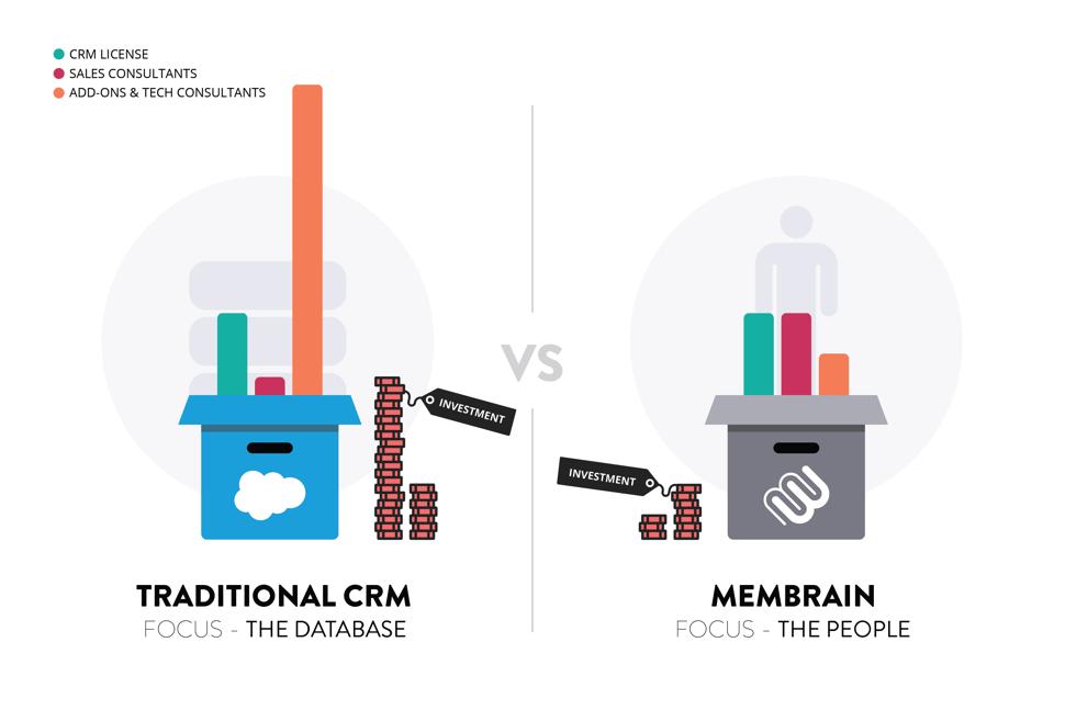 traditional-crm-vs-membrain-v2