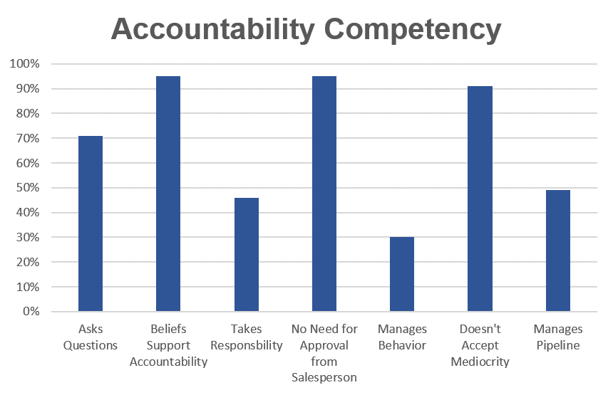 Accountability-Competency-Chart