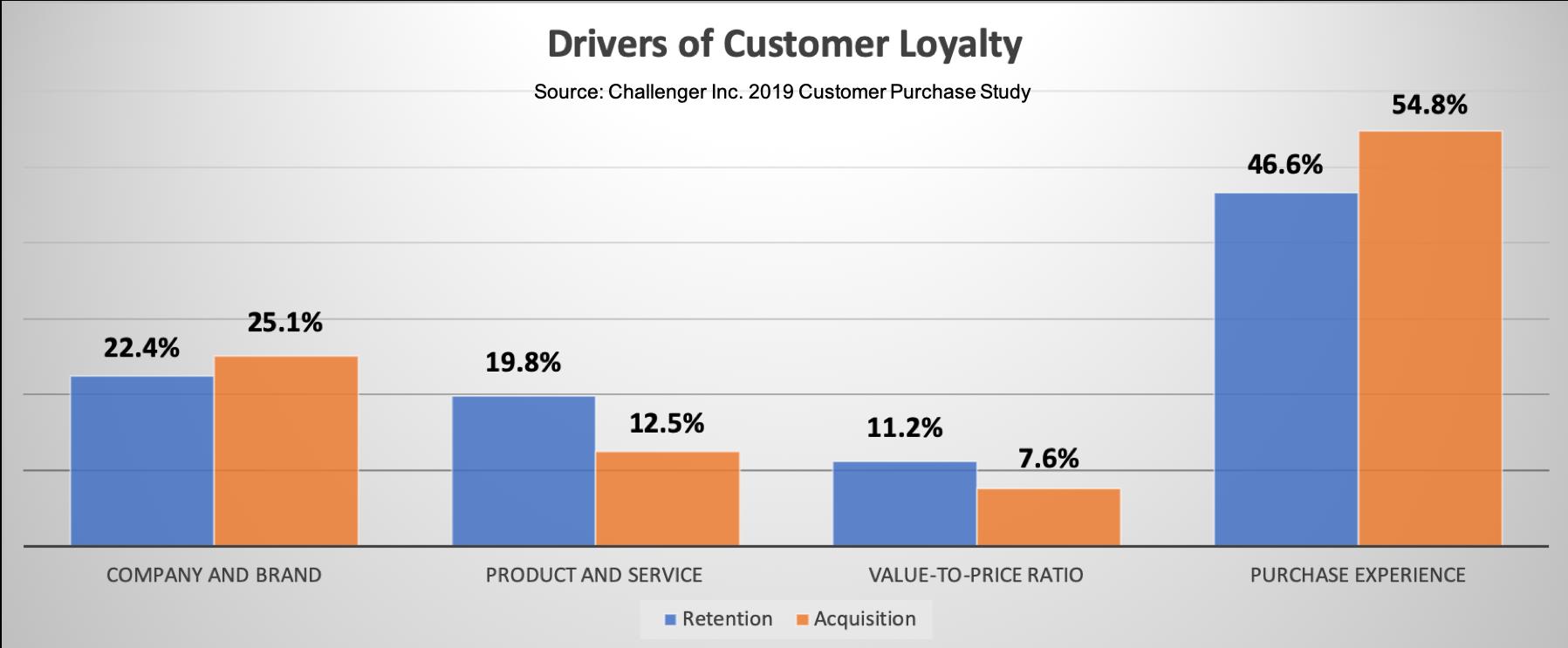 Drivers of Customer Loyalty 2