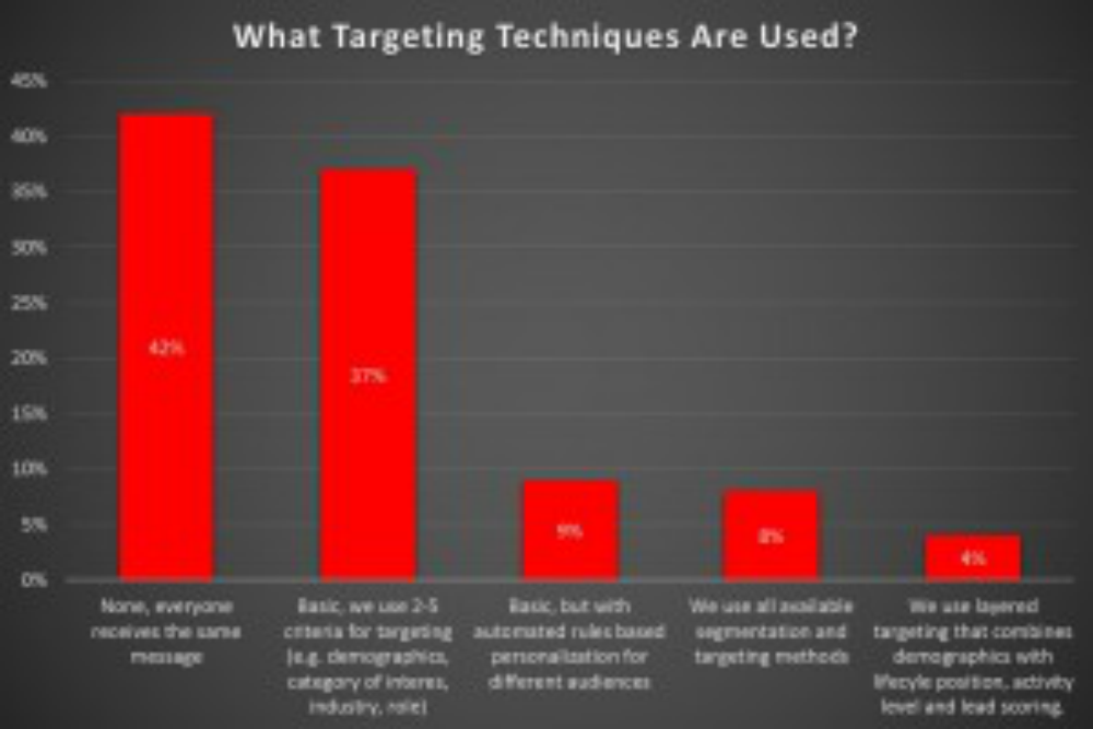 Email-Targeting-Methods