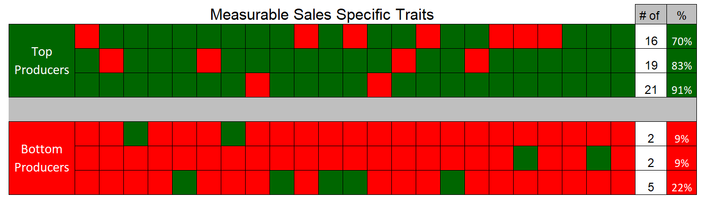 Sales-Specific-Traits_Tall