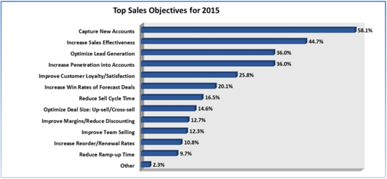 Top sales objective