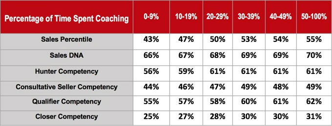 coaching-increase-sales-omg-statistics